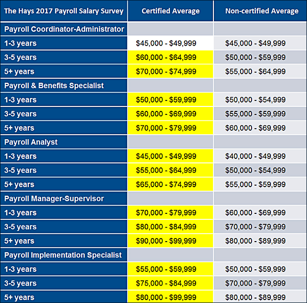 The Hays 2017 Payroll Salary Survey - Certified Average vs Non-certified Average